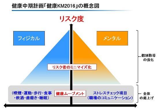 図4_健康中期計画の概念図
