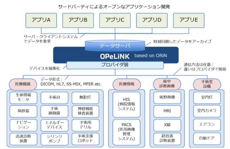 OprLink